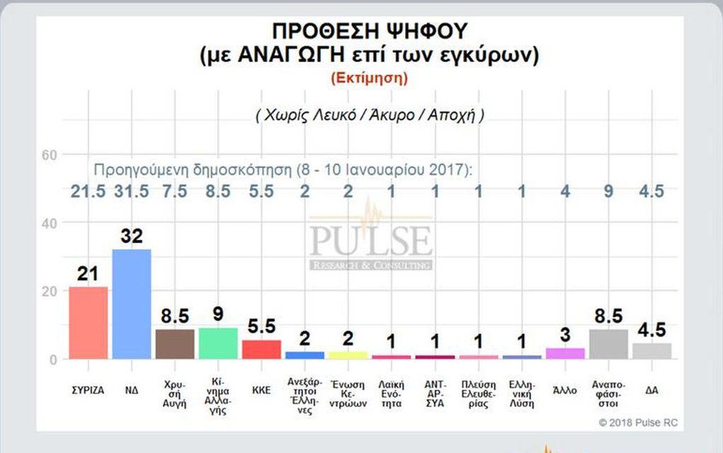 Δημοσκόπηση: Σταθερά μπροστά η ΝΔ με 11 μονάδες
