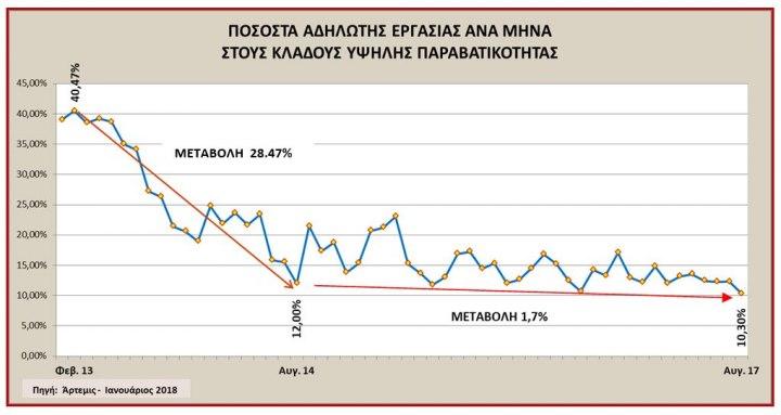 Βρούτσης: «Διαψεύδεται ο κ. Τσίπρας για την αδήλωτη εργασία»