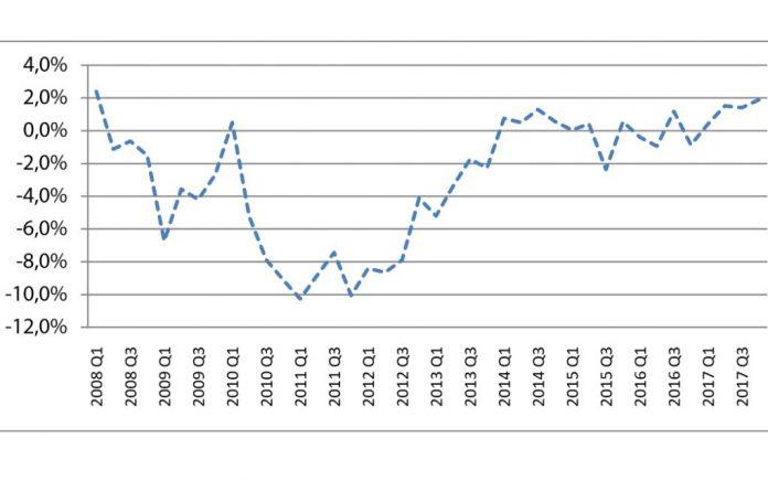 Ανάπτυξη 1,4% το 2017 ανακοίνωσε η ΕΛΣΤΑΤ