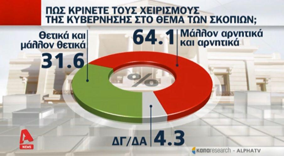Έξι στους δέκα λένε «όχι» στον όρο «Μακεδονία»