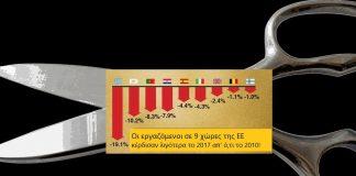 Η Ελλάδα πρωταθλήτρια στην ΕΕ στη μείωση μισθών