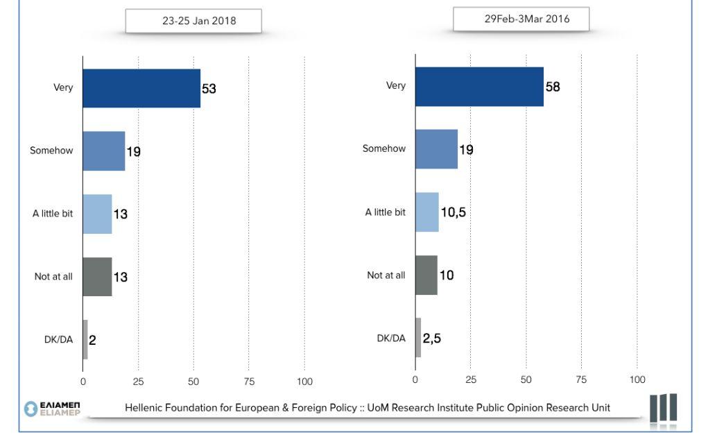 Τουρκία & Γερμανία οι μεγαλύτερες απειλές της Ελλάδας