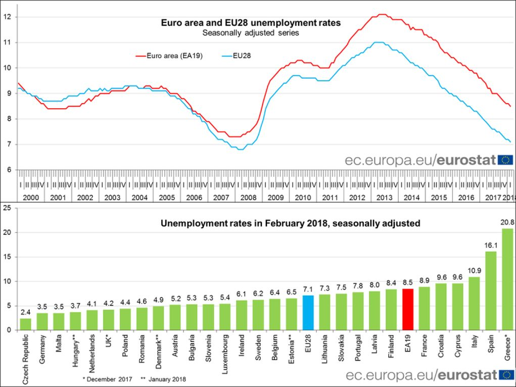 Βρούτσης: «Ουραγός η Κυβέρνηση στην αποκλιμάκωση της ανεργίας»