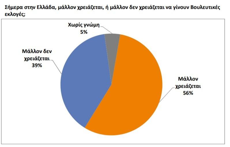 Public Issue: Καταρρέει δημοσκοπικά ο ΣΥΡΙΖΑ
