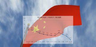 Κίνα: Υποχωρεί ο ρυθμός αύξησης των επενδύσεων παγίου κεφαλαίου