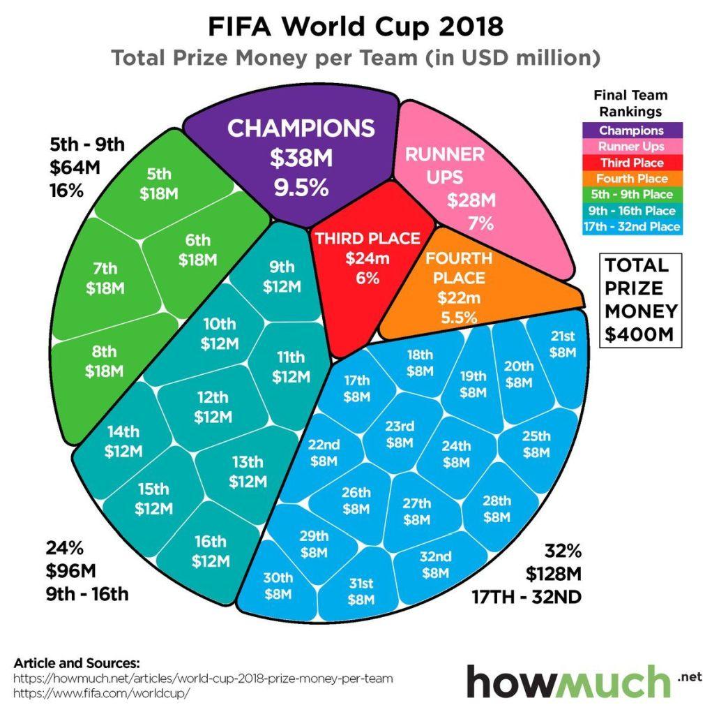 Η FIFA μοιράζει 791 εκατομμύρια δολάρια στις ομάδες