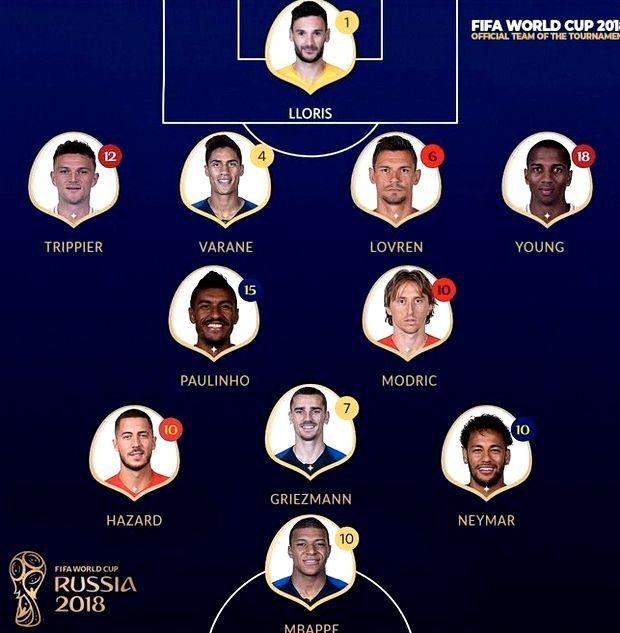 «Μουρμούρες» για την κορυφαία 11άδα του Μουντιάλ που ανακοίνωσε η FIFA (pic)