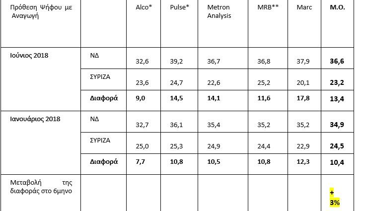 Στο 13,4% η διαφορά ΝΔ - ΣΥΡΙΖΑ σύμφωνα με το Poll of Polls