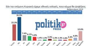 """Δημοσκόπηση της Politik: Όλοι """"κερδισμένοι"""""""