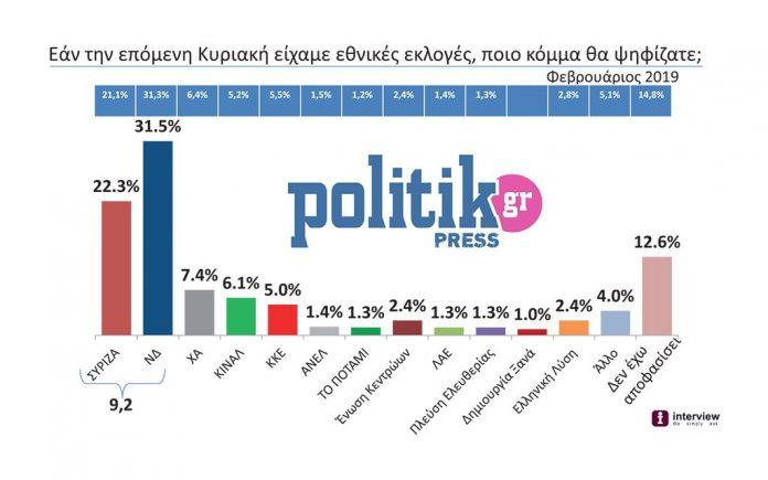 Δημοσκόπηση της Politik: Όλοι