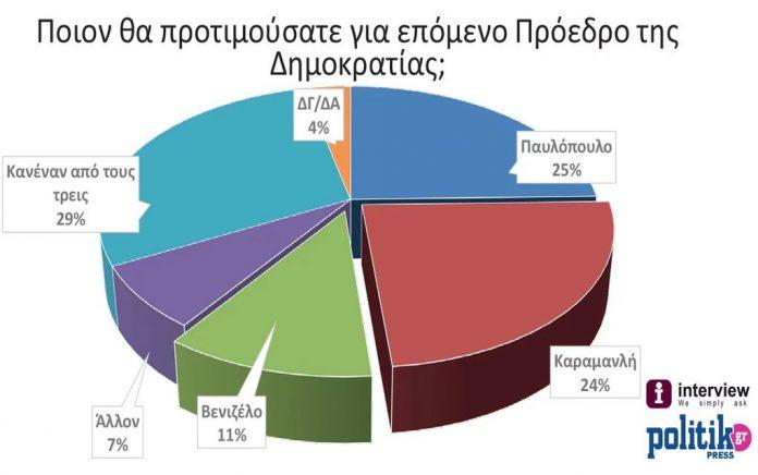 Γκάλοπ-έκπληξη: Ποιον θέλουν οι Έλληνες για ΠτΔ