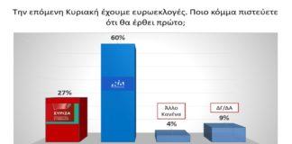 Στο 8,6% η διαφορά ΝΔ-ΣΥΡΙΖΑ στις Ευρωεκλογές