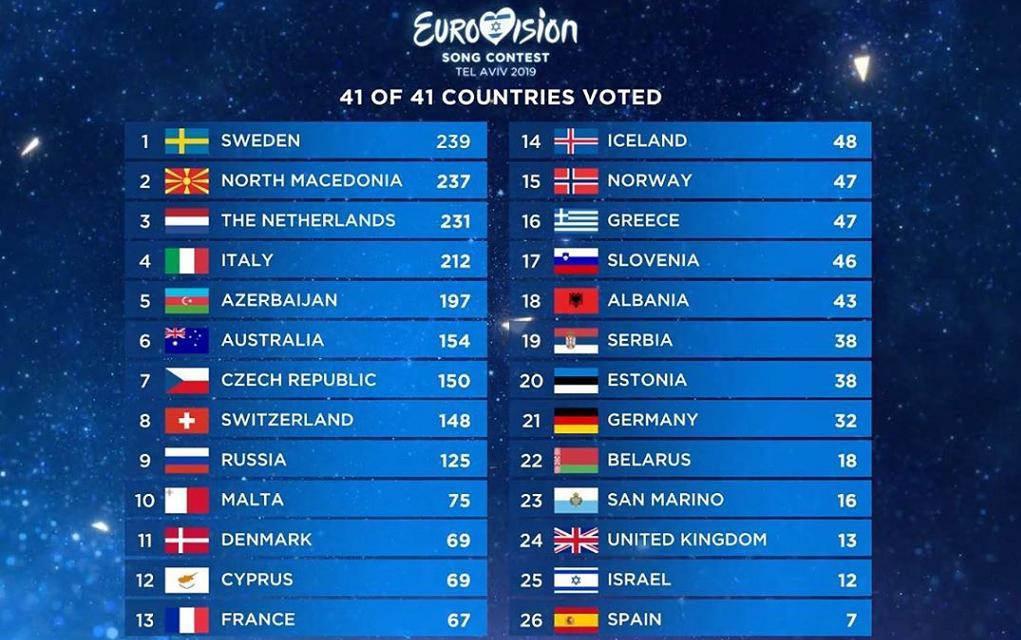 Η Ολλανδία νικήτρια της Eurovision μετά από 44 χρόνια!