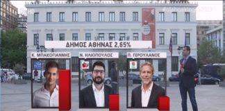 Τάση νίκης Μπακογιάννη στην Αθήνα