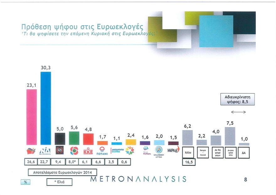 Metron Analysis: Προβάδισμα ΝΔ με 7,2 μονάδες