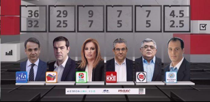Δ. Μαύρος: «Ο ΣΥΡΙΖΑ ζήτησε από τους ψηφοφόρους να απέχουν από τα Exit Poll»