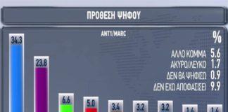 Δημοσκόπηση: Στο 10,5% η διαφορά ΣΥΡΙΖΑ – ΝΔ