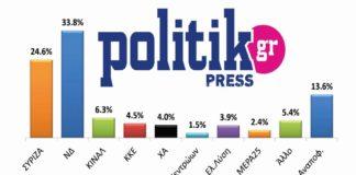 Δημοσκόπηση Politik: Παγιώνεται η διαφορά της ΝΔ