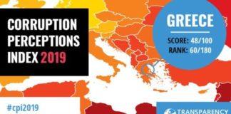 Διεθνής Διαφάνεια: Επτά θέσεις πάνω η Ελλάδα στον Δείκτη Αντίληψης Διαφθοράς το 2019