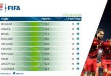 Η Ελλάδα 54η στη FIFA, το Βέλγιο πάντα στην κορυφή
