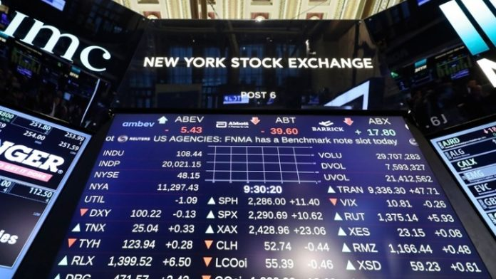 Τρίτη διαδοχική μέρα ισχυρής ανόδου για τον Dow Jones